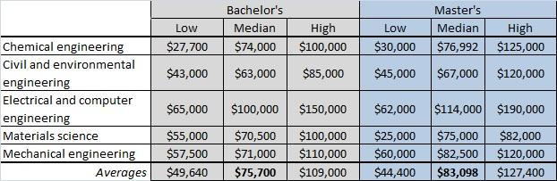Engineering Salaries 3