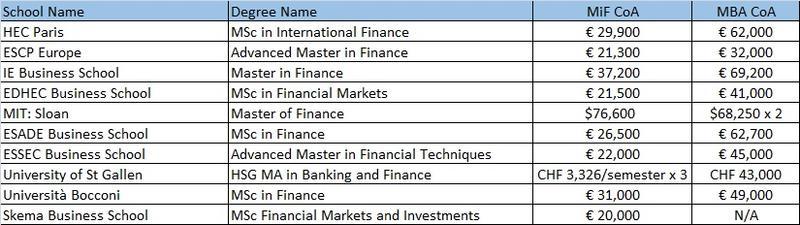 MiF Rankings