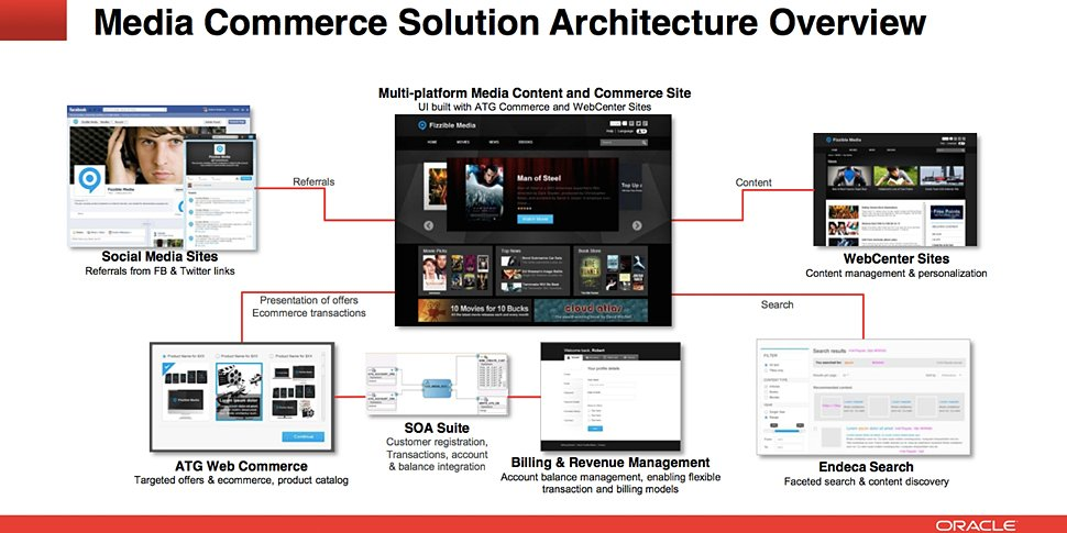 Oracle Media Commerce Solution