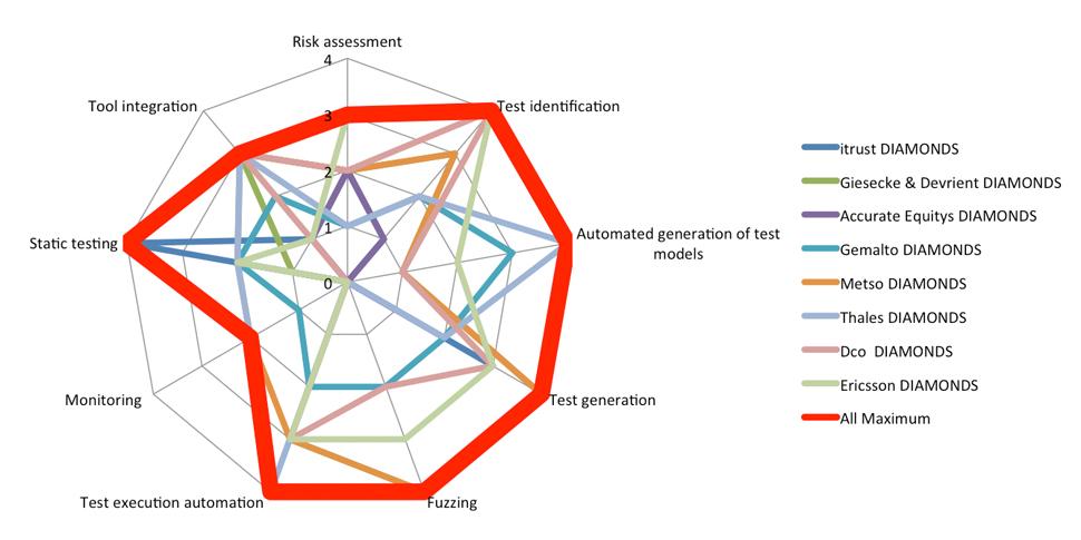 ITEA Diamonds Case Study Evaluation In the following we show the radar ...