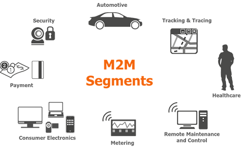 NGNI, infographic, content, M2M, working area