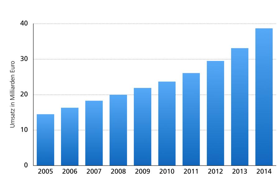 E-Commerce-Umsätze in Deutschland von 2005 bis 2014 in Milliarden Euro (Quelle: Statista)